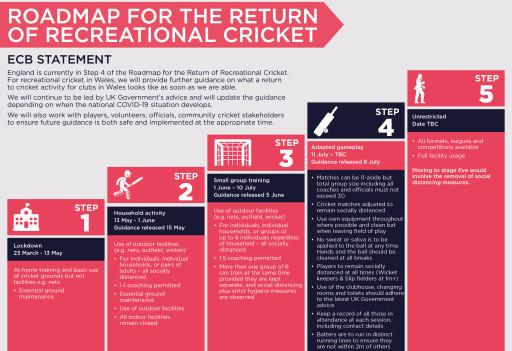 Recreational cricket reaches Step 4 of ECB Roadmap